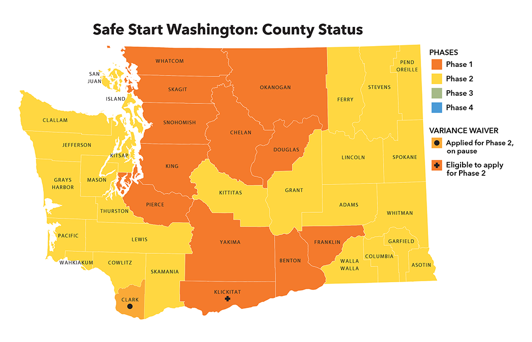 A total of 26 counties have now been approved to move to Phase 2: Adams, Asotin, Clallam, Columbia, Cowlitz, Ferry, Garfield, Grant, Grays Harbor, Island, Jefferson, Kitsap, Kittitas, Lewis, Lincoln, Mason, Pacific, Pend Oreille, San Juan, Skamania, Spokane, Stevens, Thurston, Wahkiakum, Walla Walla, and Whitman. Klickitat County remains eligible to apply for a variance to move to Phase 2. The application from Clark County remains on pause due to an outbreak investigation.