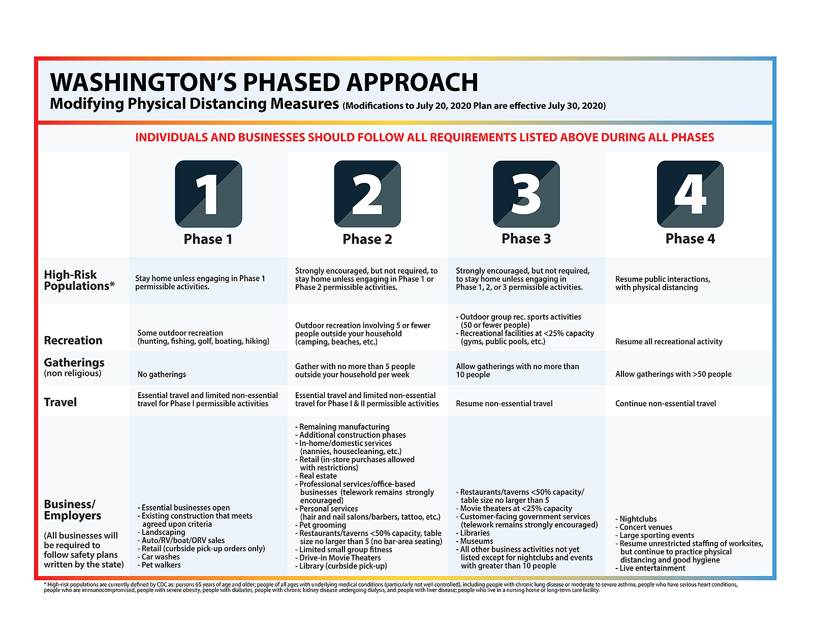 What's happening in each phase, effective July 24.