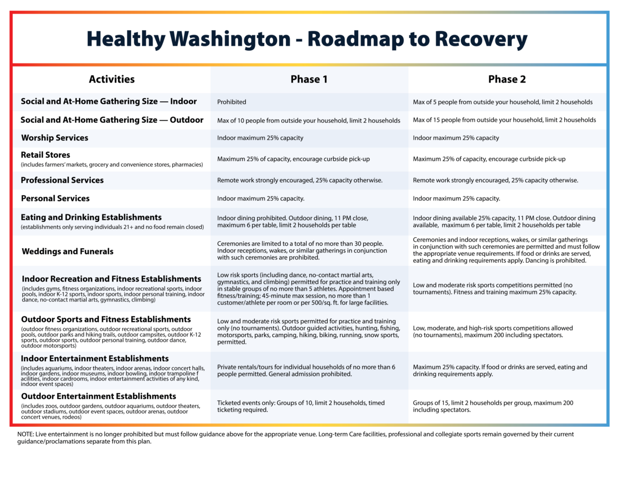 Healthy Washington - Roadmap to Recovery infographic