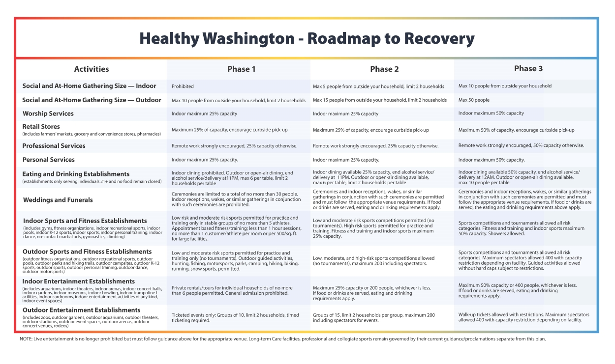 Roadmap to Recovery three phases