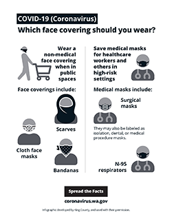 OVID-19 (Coronavirus) Which face covering should you wear? coronavirus.wa.gov Spread the Facts Wear a non-medical face covering when in public spaces Save medical masks for healthcare workers and others in high-risk settings N-95 respirators Face coverings include: Medical masks include: Cloth face masks Scarves Bandanas Surgical masks They may also be labeled as isolation, dental, or medical procedure masks.