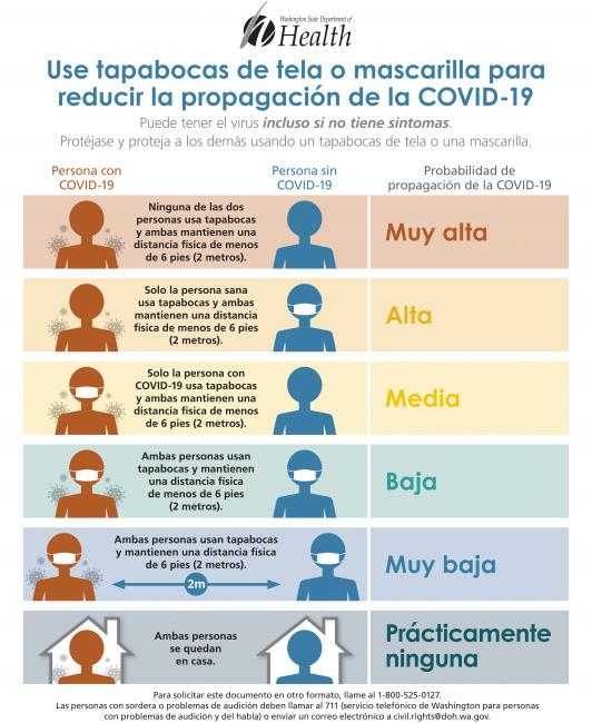 a spanish infographic that says to wear a facemask